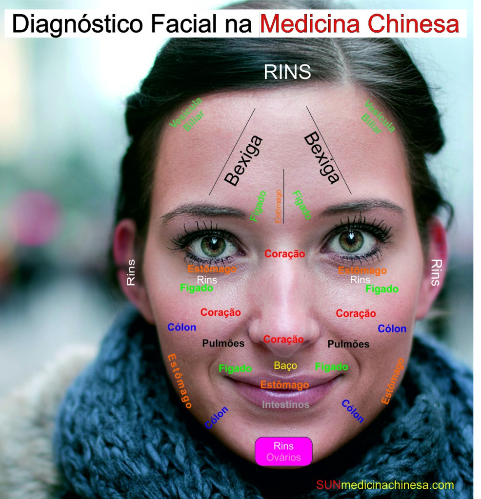 diagnostico facial medicina chinesa acupuntura